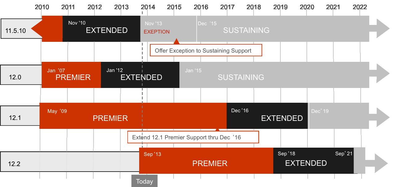 EBS Support Timeline changes