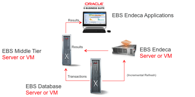 Endeca for EBS Architecture