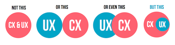 CX & UX Definition
