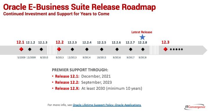 Anuncio De Nueva Versión Oracle E Business Suite 12 2 8